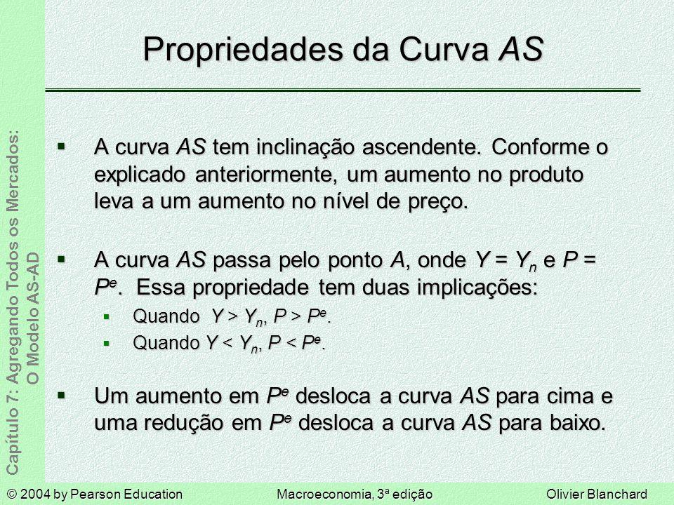 © 2004 by Pearson EducationMacroeconomia, 3ª ediçãoOlivier Blanchard Capítulo 7: Agregando Todos os Mercados: O Modelo AS-AD Propriedades da Curva AS A curva AS tem inclinação ascendente.