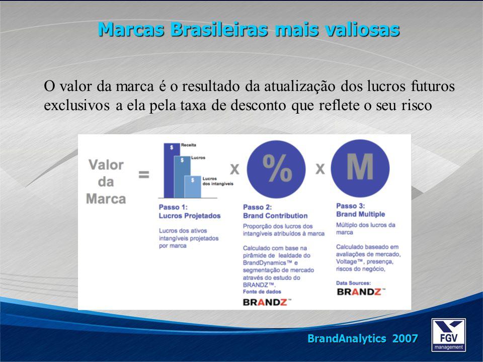O valor da marca é o resultado da atualização dos lucros futuros exclusivos a ela pela taxa de desconto que reflete o seu risco Marcas Brasileiras mai