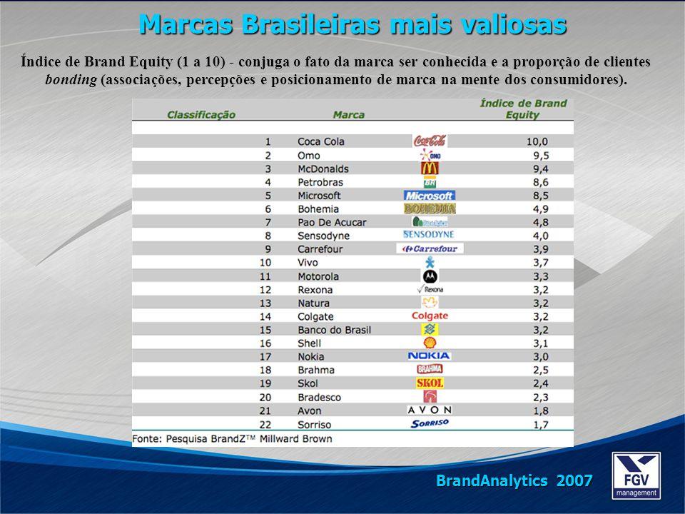 Marcas Brasileiras mais valiosas BrandAnalytics 2007 Índice de Brand Equity (1 a 10) - conjuga o fato da marca ser conhecida e a proporção de clientes