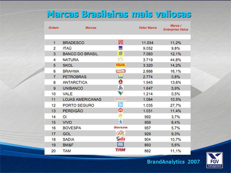 Marcas Brasileiras mais valiosas BrandAnalytics 2007