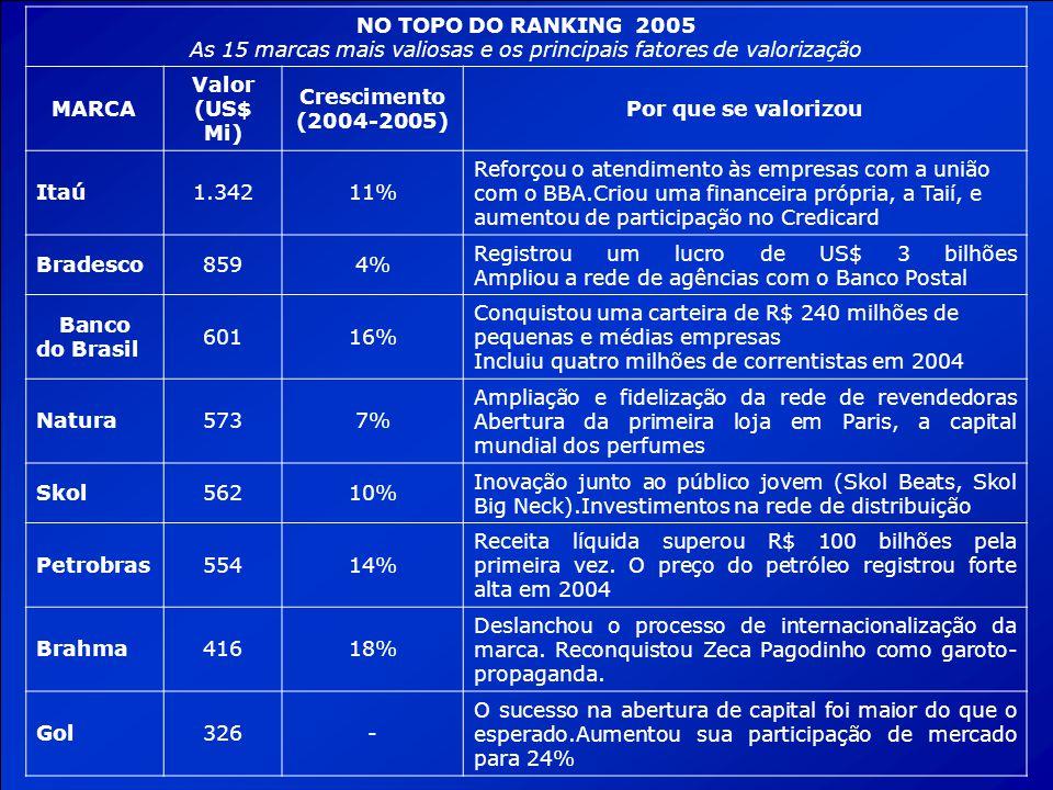 NO TOPO DO RANKING 2005 As 15 marcas mais valiosas e os principais fatores de valorização MARCA Valor (US$ Mi) Crescimento (2004-2005) Por que se valo
