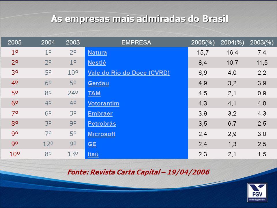 200520042003EMPRESA2005(%)2004(%)2003(%) 1º 2º Natura15,716,47,4 2º 1º Nestlé8,410,711,5 3º5º10º Vale do Rio do Doce (CVRD)6,94,02,2 4º6º5º Gerdau4,93