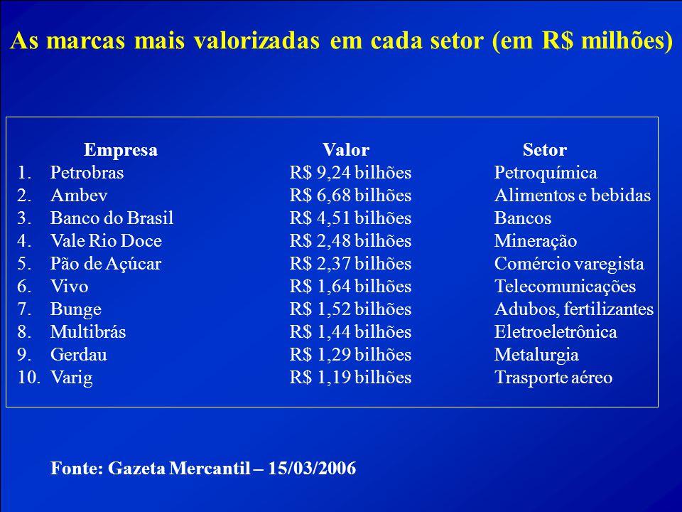 As marcas mais valorizadas em cada setor (em R$ milhões) Empresa Valor Setor 1.Petrobras R$ 9,24 bilhõesPetroquímica 2.AmbevR$ 6,68 bilhõesAlimentos e