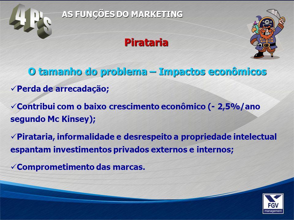 Pirataria O tamanho do problema – Impactos econômicos Perda de arrecadação; Contribui com o baixo crescimento econômico (- 2,5%/ano segundo Mc Kinsey)