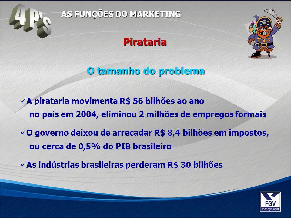 O tamanho do problema A pirataria movimenta R$ 56 bilhões ao ano no país em 2004, eliminou 2 milhões de empregos formais O governo deixou de arrecadar
