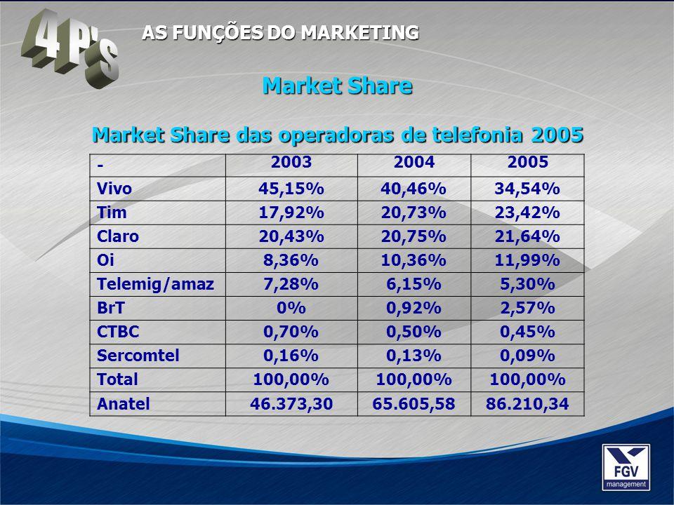 Market Share das operadoras de telefonia 2005 - 200320042005 Vivo45,15%40,46%34,54% Tim17,92%20,73%23,42% Claro20,43%20,75%21,64% Oi8,36%10,36%11,99%