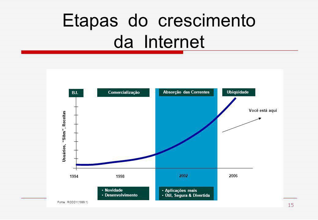 Fonte : RODDY(1999:1) Usuários, Sites, Receitas 19941998 20022006 Você está aqui B.I.