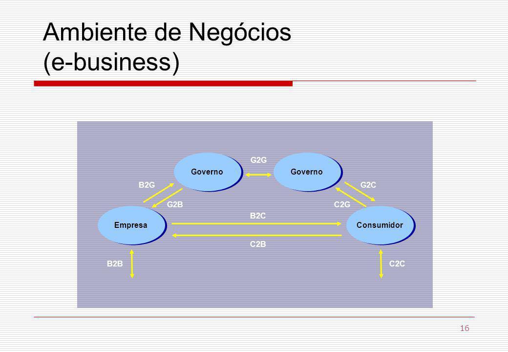 Ambiente de Negócios (e-business) Governo EmpresaConsumidor C2B B2C B2BC2C G2C C2G B2G G2B G2G 16
