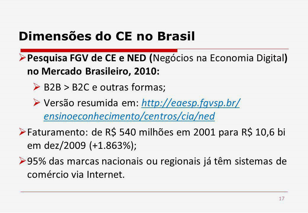 17 Dimensões do CE no Brasil Pesquisa FGV de CE e NED (Negócios na Economia Digital) no Mercado Brasileiro, 2010: B2B > B2C e outras formas; Versão resumida em: http://eaesp.fgvsp.br/ ensinoeconhecimento/centros/cia/ned Faturamento: de R$ 540 milhões em 2001 para R$ 10,6 bi em dez/2009 (+1.863%); 95% das marcas nacionais ou regionais já têm sistemas de comércio via Internet.