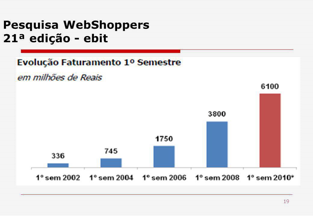 19 Pesquisa WebShoppers 21ª edição - ebit