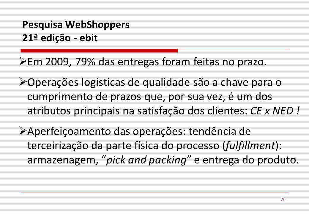 20 Pesquisa WebShoppers 21ª edição - ebit Em 2009, 79% das entregas foram feitas no prazo.