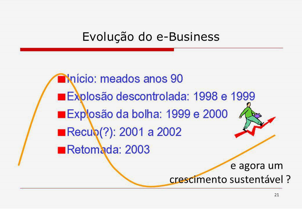 21 Evolução do e-Business e agora um crescimento sustentável ?