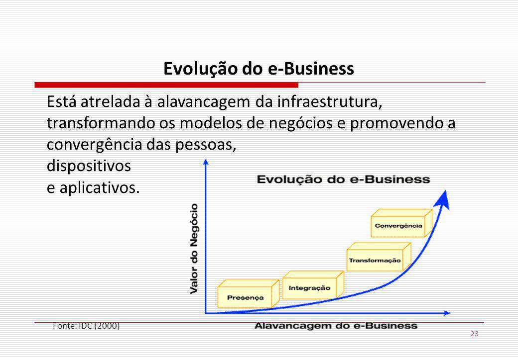 23 Evolução do e-Business Está atrelada à alavancagem da infraestrutura, transformando os modelos de negócios e promovendo a convergência das pessoas, dispositivos e aplicativos.
