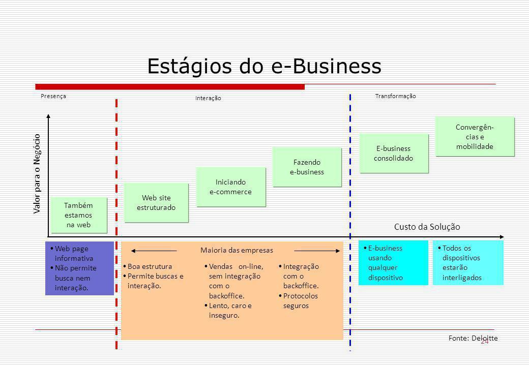24 Estágios do e-Business Também estamos na web Web site estruturado Iniciando e-commerce Fazendo e-business E-business consolidado Convergên- cias e mobilidade Web page informativa Não permite busca nem interação.