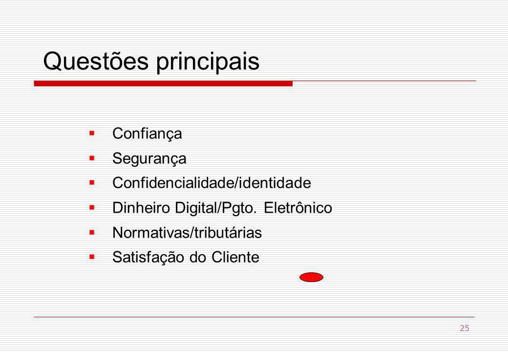 Questões principais Confiança Segurança Confidencialidade/identidade Dinheiro Digital/Pgto.