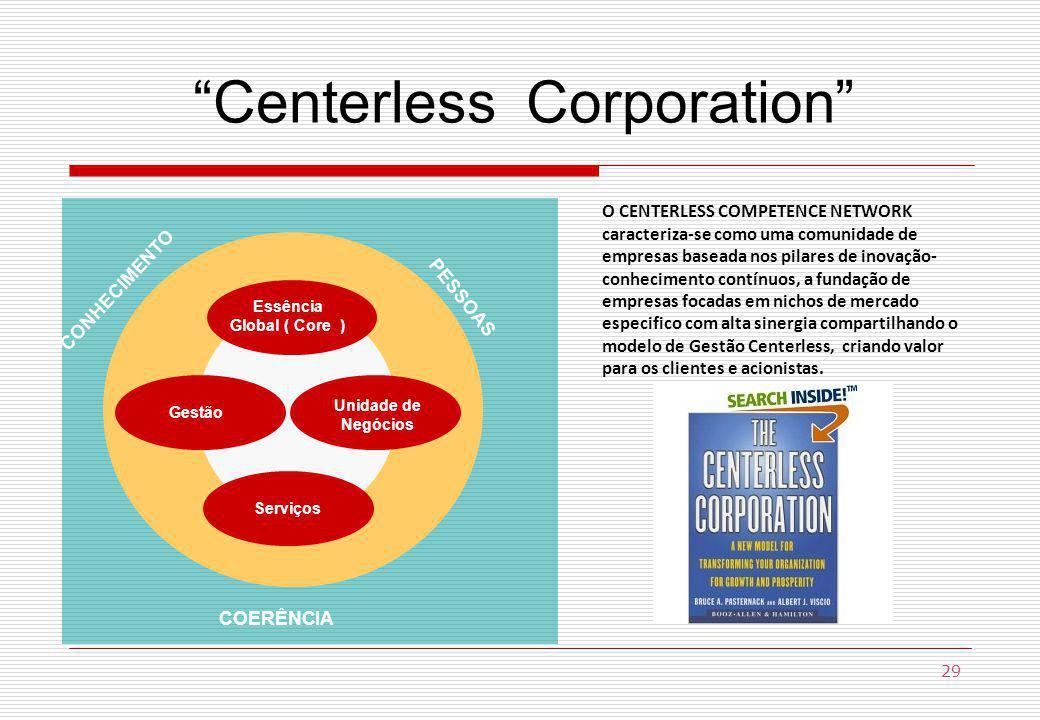 Essência Global ( Core ) ServiçosGestão Unidade de Negócios Centerless Corporation COERÊNCIA CONHECIMENTO PESSOAS 29 O CENTERLESS COMPETENCE NETWORK caracteriza-se como uma comunidade de empresas baseada nos pilares de inovação- conhecimento contínuos, a fundação de empresas focadas em nichos de mercado especifico com alta sinergia compartilhando o modelo de Gestão Centerless, criando valor para os clientes e acionistas.