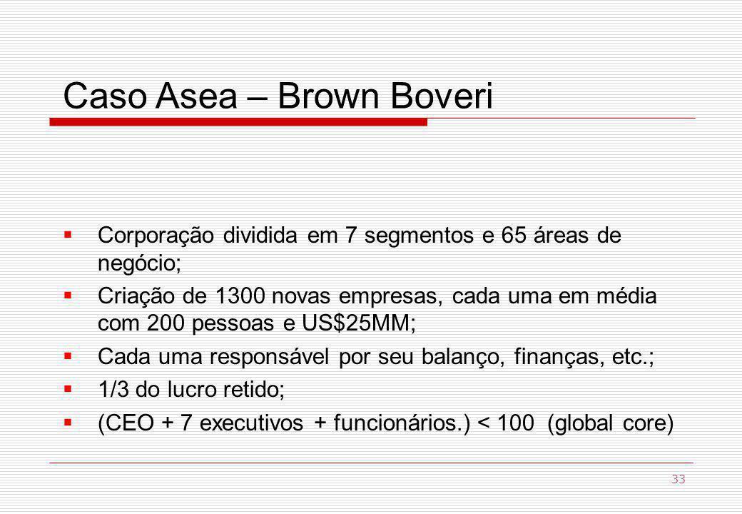 Caso Asea – Brown Boveri Corporação dividida em 7 segmentos e 65 áreas de negócio; Criação de 1300 novas empresas, cada uma em média com 200 pessoas e US$25MM; Cada uma responsável por seu balanço, finanças, etc.; 1/3 do lucro retido; (CEO + 7 executivos + funcionários.) < 100 (global core) 33