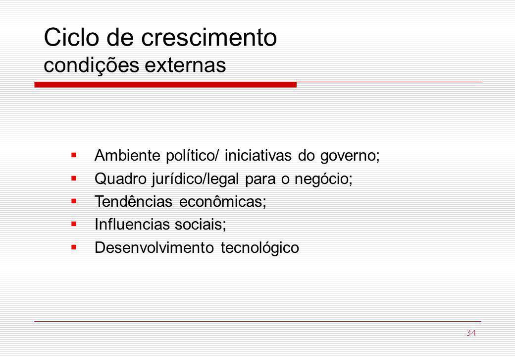 Ciclo de crescimento condições externas Ambiente político/ iniciativas do governo; Quadro jurídico/legal para o negócio; Tendências econômicas; Influencias sociais; Desenvolvimento tecnológico 34