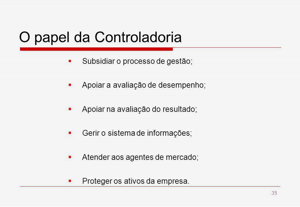 O papel da Controladoria Subsidiar o processo de gestão; Apoiar a avaliação de desempenho; Apoiar na avaliação do resultado; Gerir o sistema de informações; Atender aos agentes de mercado; Proteger os ativos da empresa.
