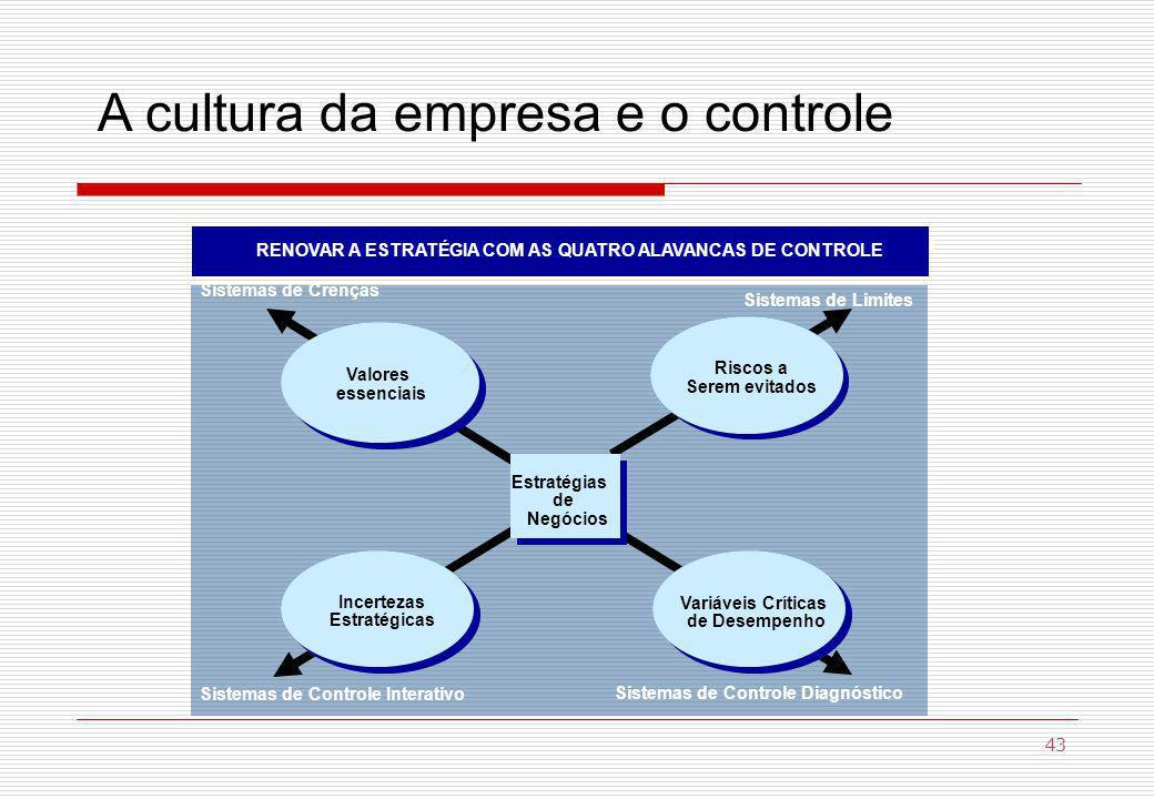 A cultura da empresa e o controle RENOVAR A ESTRATÉGIA COM AS QUATRO ALAVANCAS DE CONTROL RENOVAR A ESTRATÉGIA COM AS QUATRO ALAVANCAS DE CONTROLE Valores essenciais Sistemas de Crenças Valores essenciais Incertezas Estratégicas Sistemas de Controle Interativo Incertezas Estratégicas Riscos a Serem evitados Riscos a Serem evitados Sistemas de Limites Sistemas de Controle Diagnóstico Variáveis Críticas de Desempenho Variáveis Críticas de Desempenho Estratégias de Negócios Estratégias de Negócios 43