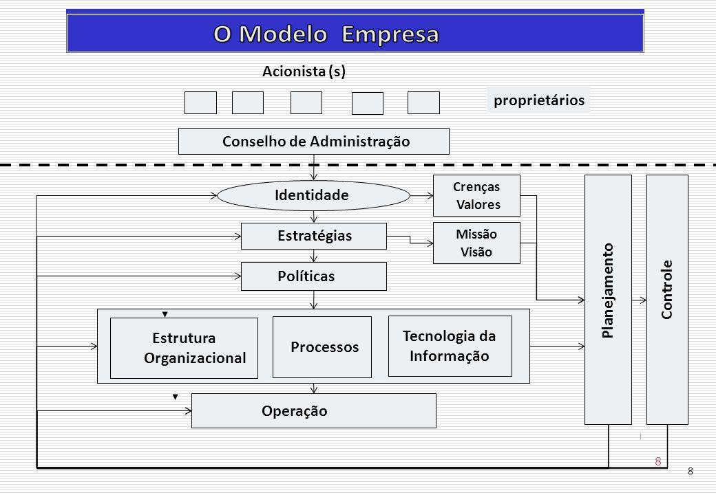 8 Acionista (s) Conselho de Administração proprietários Identidade Políticas Estrutura Organizacional Tecnologia da Informação Operação Processos Estratégias Planejamento Controle Crenças Valores Missão Visão 8