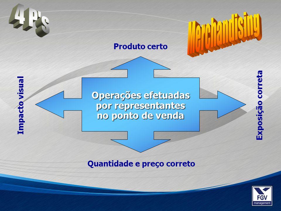 Operações efetuadas por representantes no ponto de venda Produto certo Quantidade e preço correto Impacto visual Exposição correta