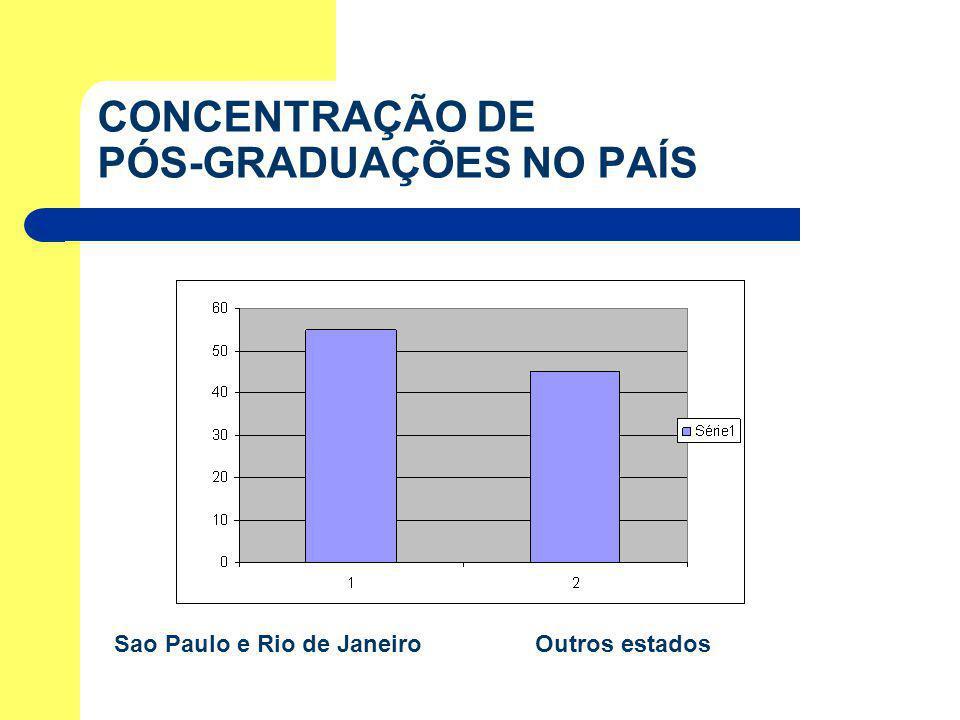 CONCENTRAÇÃO DE PÓS-GRADUAÇÕES NO PAÍS Sao Paulo e Rio de Janeiro Outros estados