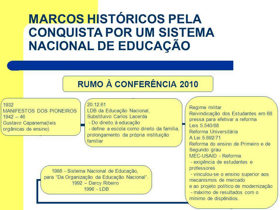 RUMO À CONFERÊNCIA 2010 1932 MANIFESTOS DOS PIONEIROS 1942 – 46 Gustavo Capanema(leis orgânicas de ensino) 20.12.61 LDB da Educação Nacional, Substitu