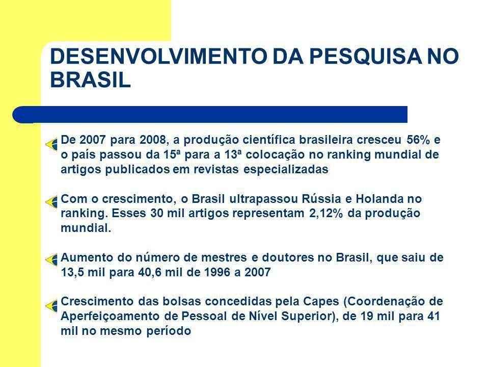 DESENVOLVIMENTO DA PESQUISA NO BRASIL De 2007 para 2008, a produção científica brasileira cresceu 56% e o país passou da 15ª para a 13ª colocação no r