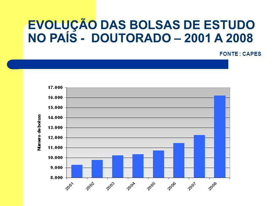 EVOLUÇÃO DAS BOLSAS DE ESTUDO NO PAÍS - DOUTORADO – 2001 A 2008 FONTE : CAPES