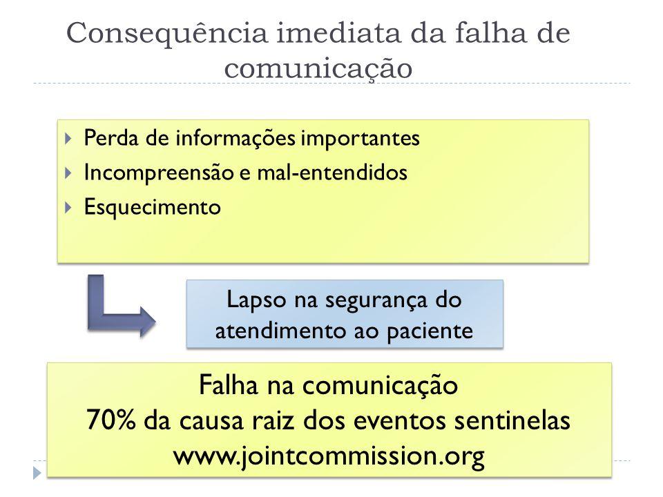 Consequência imediata da falha de comunicação Perda de informações importantes Incompreensão e mal-entendidos Esquecimento Perda de informações import