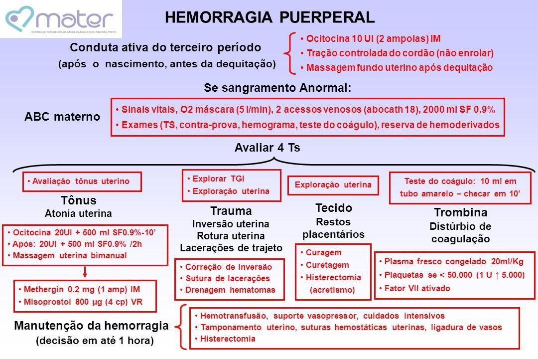 HEMORRAGIA PUERPERAL Conduta ativa do terceiro período (após o nascimento, antes da dequitação) Ocitocina 10 UI (2 ampolas) IM Tração controlada do co