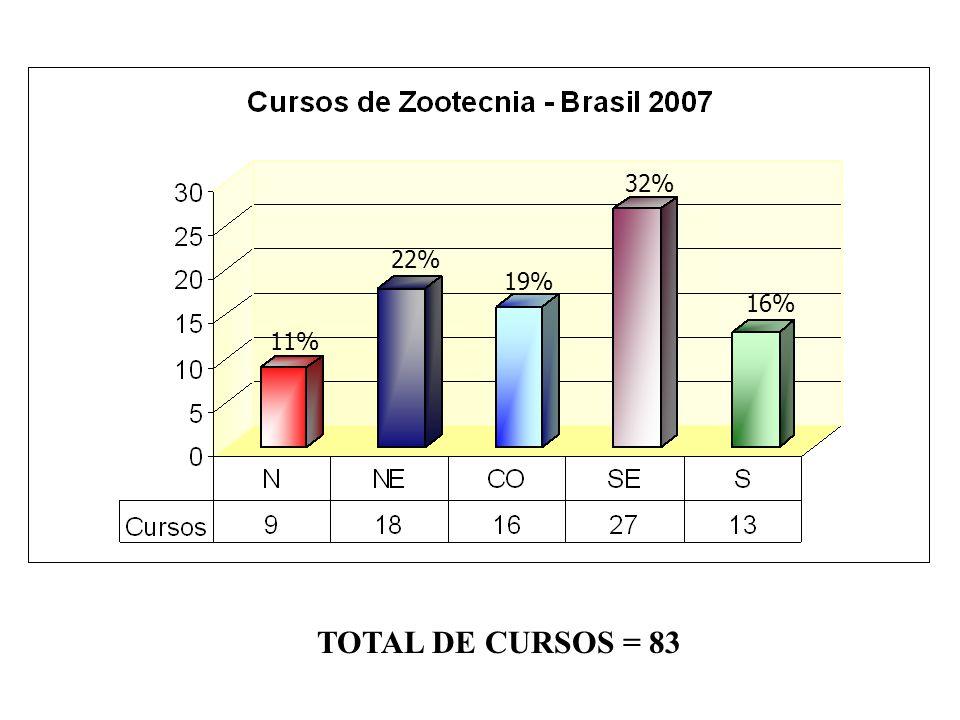 A ZOOTECNIA NO CONTEXTO DA EDUCAÇÃO SUPERIOR BRASILEIRA