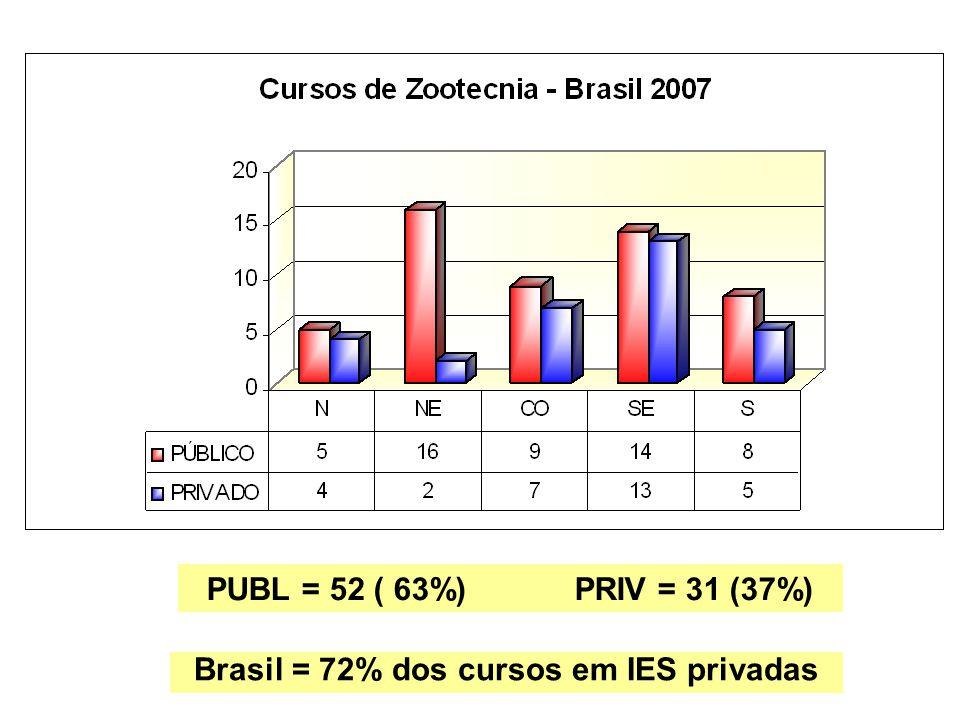 TOTAL DE CURSOS = 83 32% 16% 11% 22% 19%