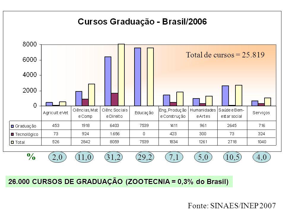 Crescimento no número de cursos de Zootecnia: 1970 3 1980 12 1990 19 2000 40 2005 70 2007 83 2009 100 34 anos para a criação de 40 cursos 9 anos para
