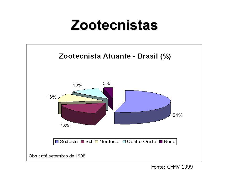 Fonte: CNEZ 2002 Estimativa ABZ para 2007/8 = 15.000 SP = 2116 (32% da região Sudeste)