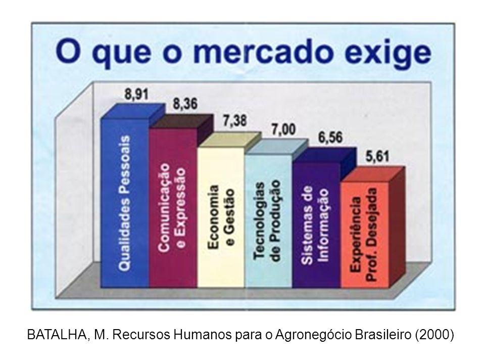 BATALHA, M. Recursos Humanos para o Agronegócio Brasileiro (2000) A pesquisa foi respondida por 404 empresas, sondando, basicamente, o que o mercado e