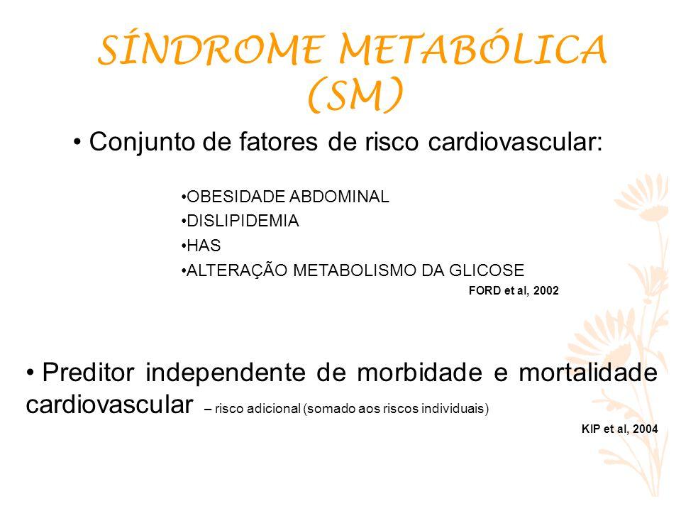Conjunto de fatores de risco cardiovascular: OBESIDADE ABDOMINAL DISLIPIDEMIA HAS ALTERAÇÃO METABOLISMO DA GLICOSE FORD et al, 2002 Preditor independente de morbidade e mortalidade cardiovascular – risco adicional (somado aos riscos individuais) KIP et al, 2004 SÍNDROME METABÓLICA (SM)
