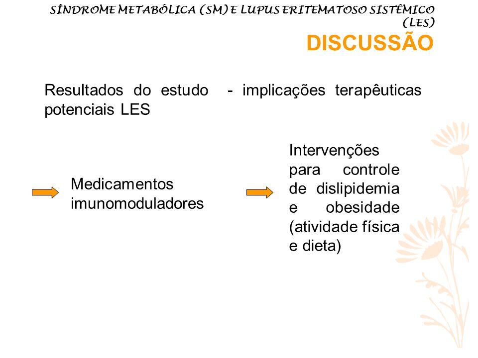 SÍNDROME METABÓLICA (SM) E LUPUS ERITEMATOSO SISTÊMICO (LES) DISCUSSÃO Resultados do estudo - implicações terapêuticas potenciais LES Medicamentos imunomoduladores Intervenções para controle de dislipidemia e obesidade (atividade física e dieta)