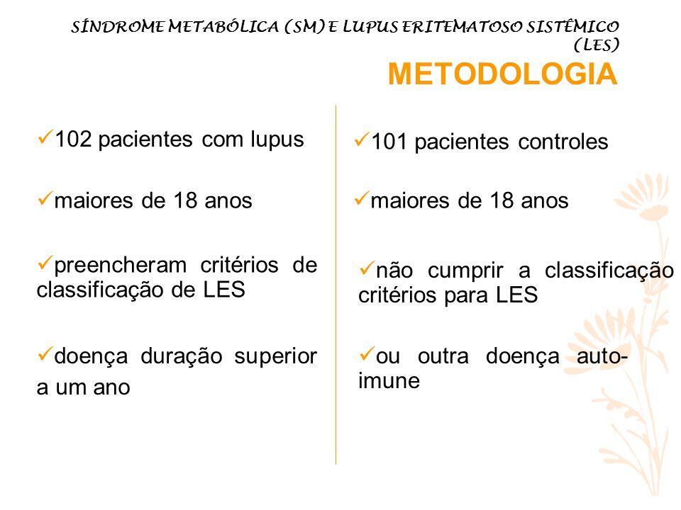 SÍNDROME METABÓLICA (SM) E LUPUS ERITEMATOSO SISTÊMICO (LES) METODOLOGIA 102 pacientes com lupus 101 pacientes controles maiores de 18 anos preencheram critérios de classificação de LES doença duração superior a um ano não cumprir a classificação critérios para LES ou outra doença auto- imune