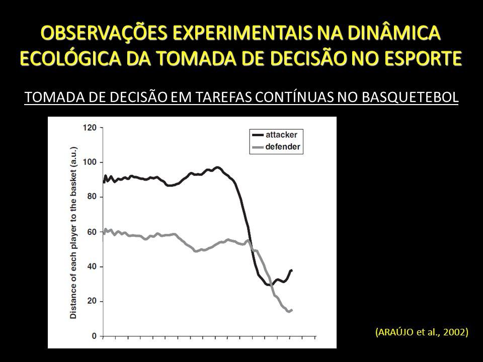 OBSERVAÇÕES EXPERIMENTAIS NA DINÂMICA ECOLÓGICA DA TOMADA DE DECISÃO NO ESPORTE TOMADA DE DECISÃO EM TAREFAS CONTÍNUAS NO BASQUETEBOL (ARAÚJO et al.,
