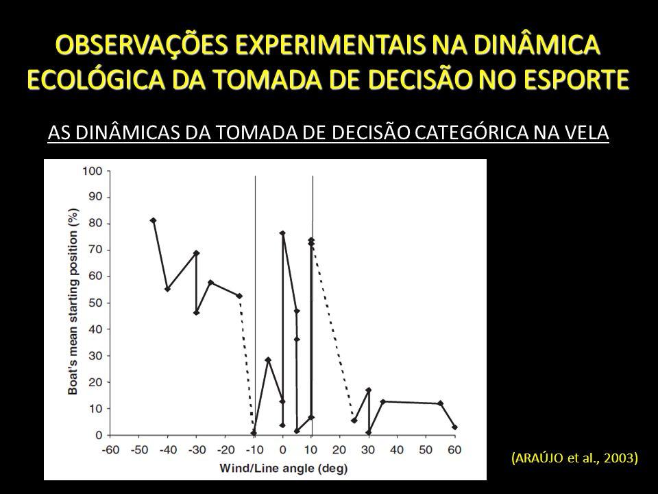OBSERVAÇÕES EXPERIMENTAIS NA DINÂMICA ECOLÓGICA DA TOMADA DE DECISÃO NO ESPORTE AS DINÂMICAS DA TOMADA DE DECISÃO CATEGÓRICA NA VELA (ARAÚJO et al., 2