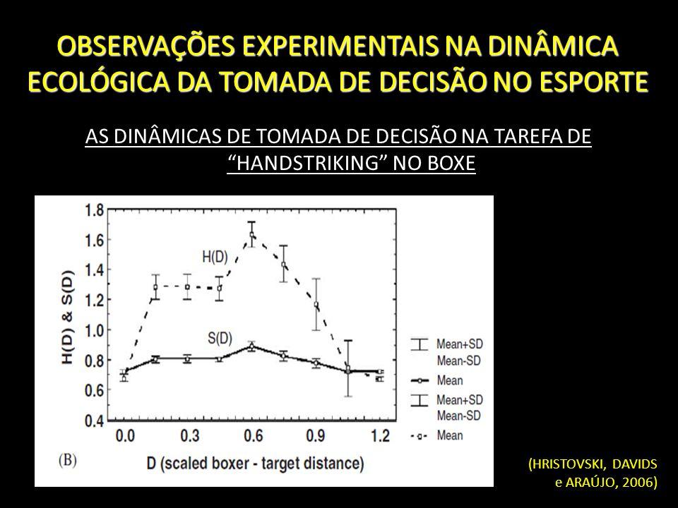 OBSERVAÇÕES EXPERIMENTAIS NA DINÂMICA ECOLÓGICA DA TOMADA DE DECISÃO NO ESPORTE AS DINÂMICAS DE TOMADA DE DECISÃO NA TAREFA DE HANDSTRIKING NO BOXE (H