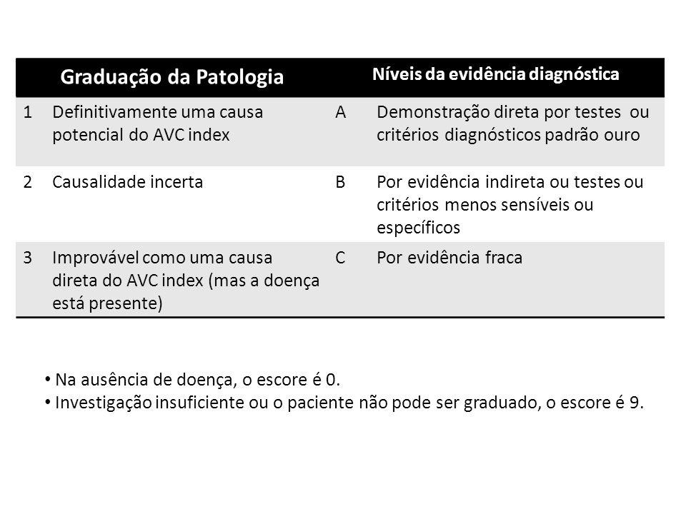 Graduação da Patologia Níveis da evidência diagnóstica 1Definitivamente uma causa potencial do AVC index ADemonstração direta por testes ou critérios diagnósticos padrão ouro 2Causalidade incertaBPor evidência indireta ou testes ou critérios menos sensíveis ou específicos 3Improvável como uma causa direta do AVC index (mas a doença está presente) CPor evidência fraca Na ausência de doença, o escore é 0.