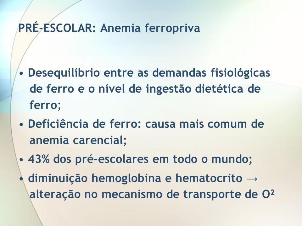 PRÉ-ESCOLAR: Anemia ferropriva Desequilíbrio entre as demandas fisiológicas de ferro e o nível de ingestão dietética de ferro; Deficiência de ferro: c