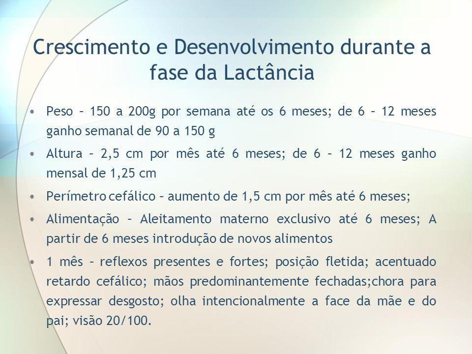 Crescimento e Desenvolvimento durante a fase da Lactância Peso – 150 a 200g por semana até os 6 meses; de 6 – 12 meses ganho semanal de 90 a 150 g Alt