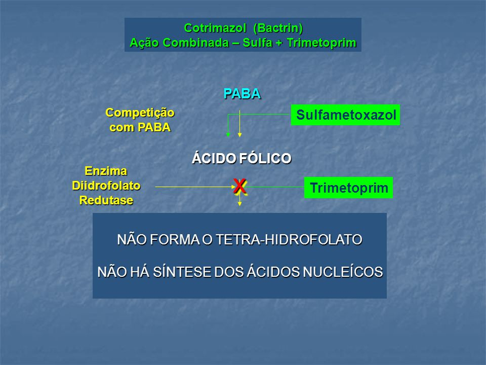 PABA ÁCIDO FÓLICO TETRA-HIDROFOLATO ÁCIDOS NUCLEÍCOS SulfametoxazolCompetição com PABA EnzimaDiidrofolatoRedutase Trimetoprimxx Cotrimazol (Bactrin) Ação Combinada – Sulfa + Trimetoprim NÃO FORMA O TETRA-HIDROFOLATO NÃO HÁ SÍNTESE DOS ÁCIDOS NUCLEÍCOS
