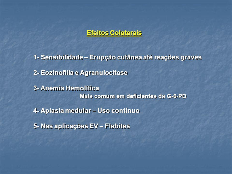Efeitos Colaterais 1- Sensibilidade – Erupção cutânea até reações graves 2- Eozinofilia e Agranulocitose 3- Anemia Hemolítica Mais comum em deficiente