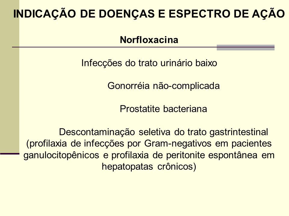 INDICAÇÃO DE DOENÇAS E ESPECTRO DE AÇÃO Norfloxacina Infecções do trato urinário baixo Gonorréia não-complicada Prostatite bacteriana Descontaminação seletiva do trato gastrintestinal (profilaxia de infecções por Gram-negativos em pacientes ganulocitopênicos e profilaxia de peritonite espontânea em hepatopatas crônicos)