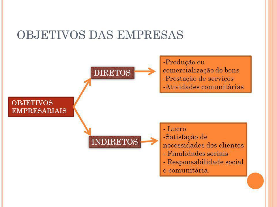 OBJETIVOS DAS EMPRESAS OBJETIVOS EMPRESARIAIS DIRETOS INDIRETOS -Produção ou comercialização de bens -Prestação de serviços -Atividades comunitárias -